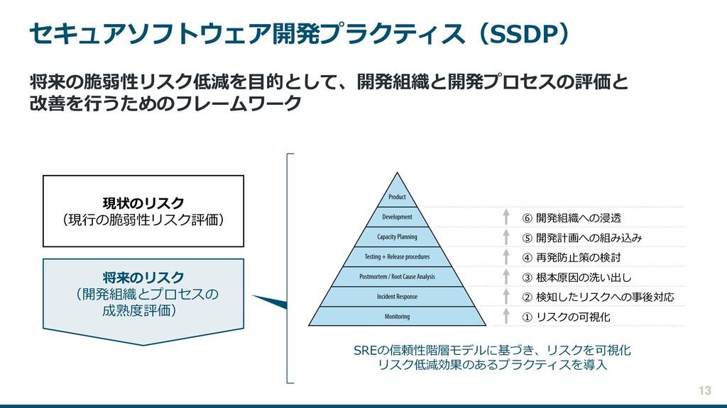 セキュアソフトウェア開発プラクティス(SSDP) 将来のリスク (開発組織とプロセスの 成熟度...