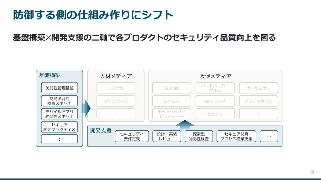 防御する側の仕組み作りにシフト 基盤構築✕開発支援の二軸で各プロダクトのセキュリティ品質向上を...