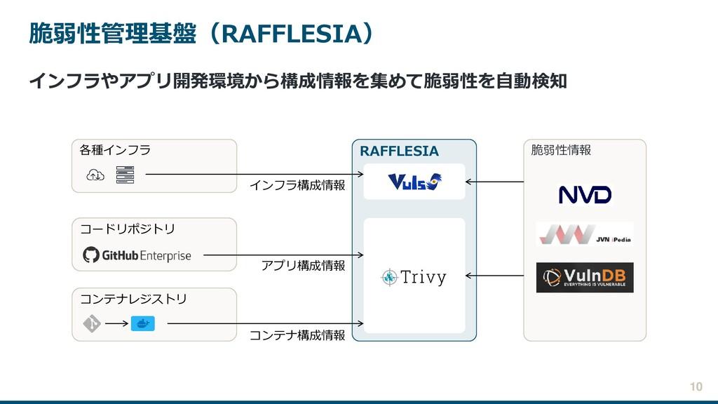 脆弱性管理基盤(RAFFLESIA) インフラやアプリ開発環境から構成情報を集めて脆弱性を自動...