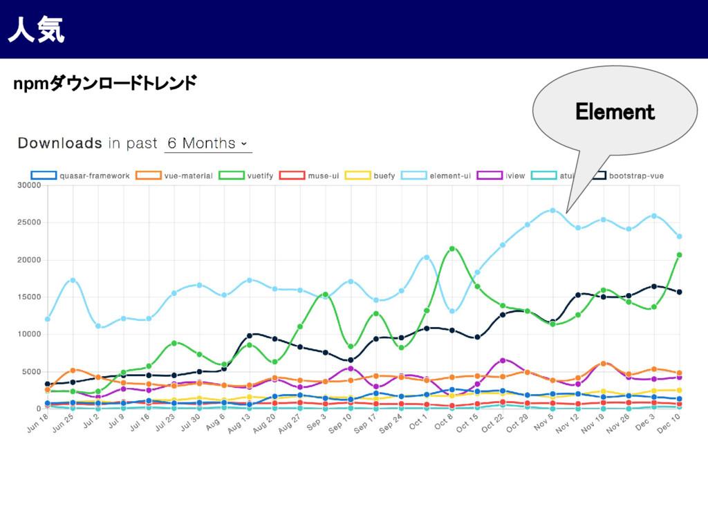 人気 npmダウンロードトレンド Element