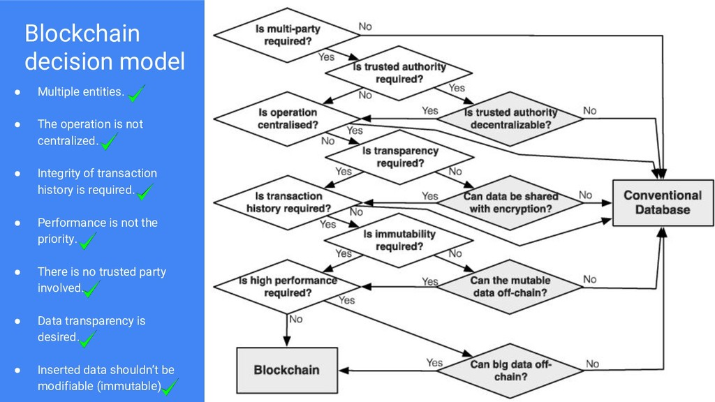 Blockchain decision model ● Multiple entities. ...