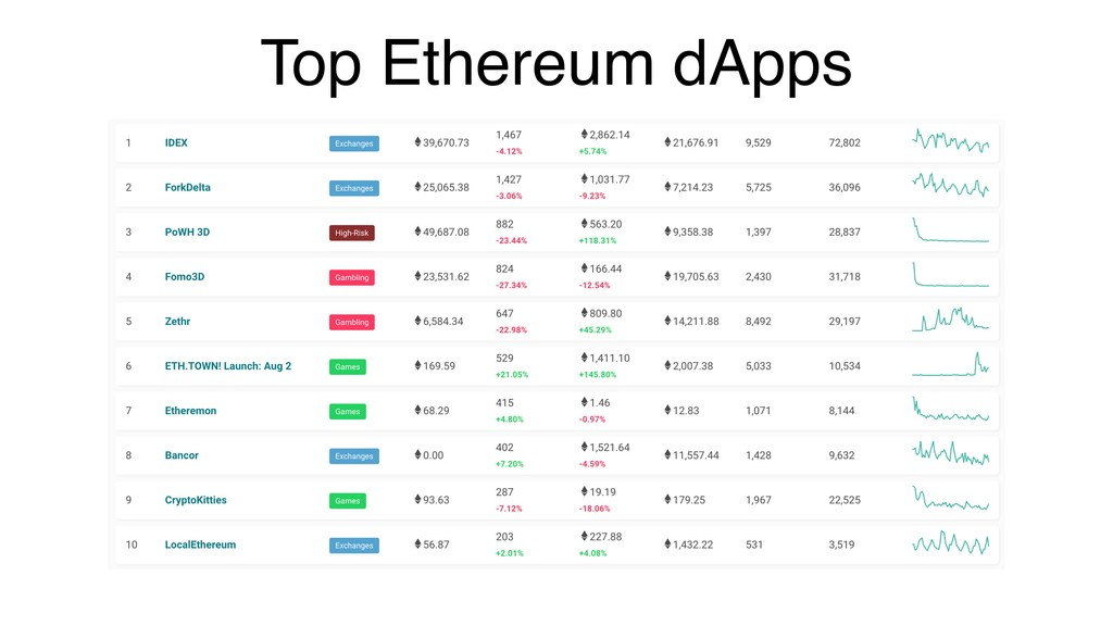Top Ethereum dApps