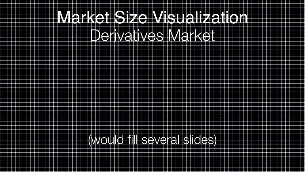 Market Size Visualization Derivatives Market (w...