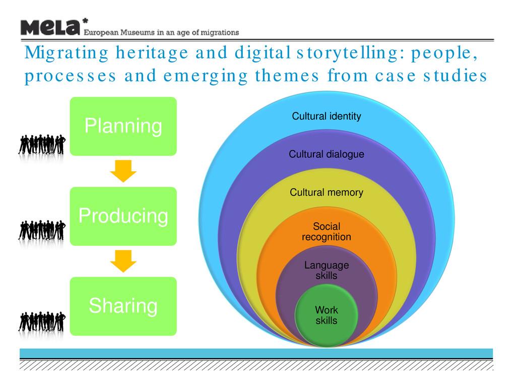 Migrating heritage and digital s torytelling: p...