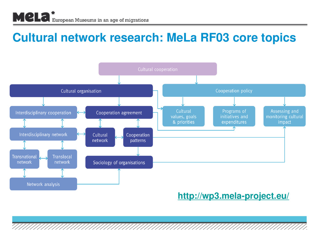 Cultural network research: MeLa RF03 core topic...