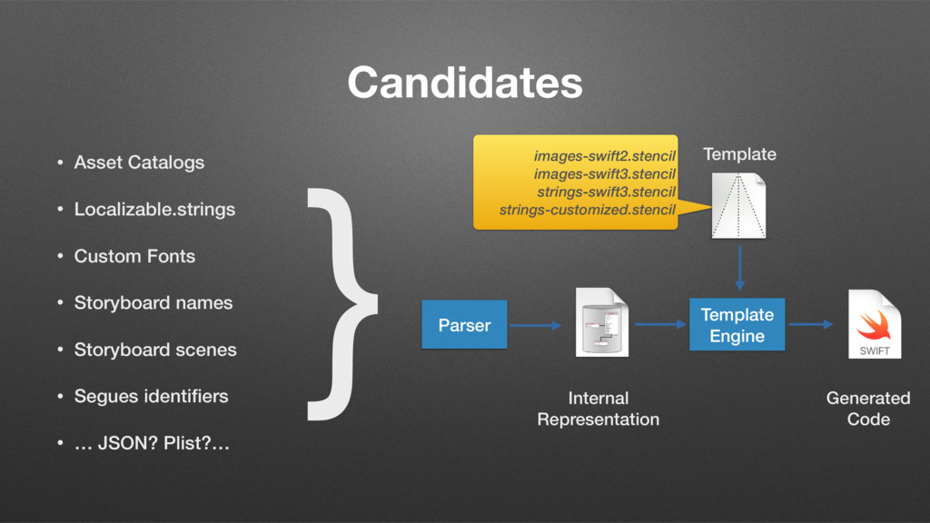 Candidates • Asset Catalogs • Localizable.strin...