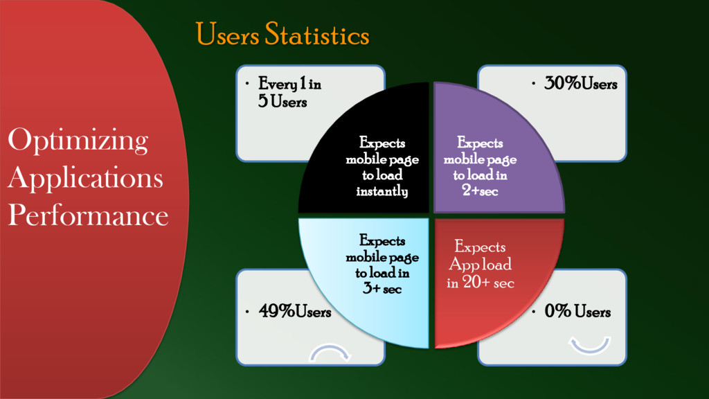 Users Statistics Optimizing Applications Perfor...