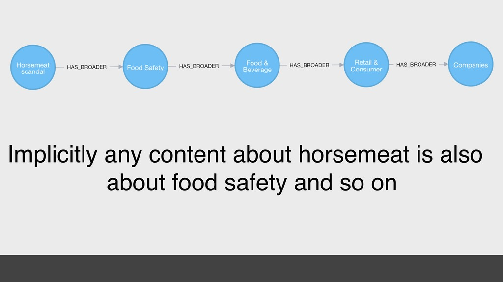 Implicitly any content about horsemeat is also ...