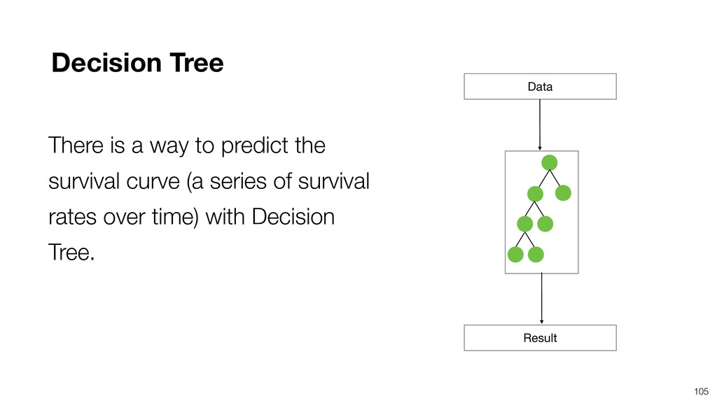 105 Data Result Decision Tree There is a way to...