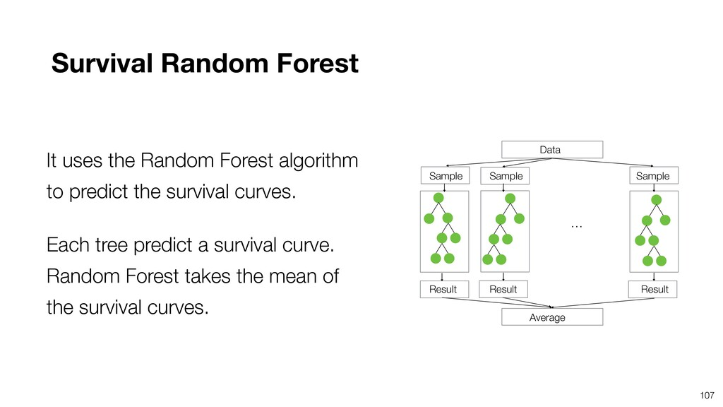 It uses the Random Forest algorithm to predict ...