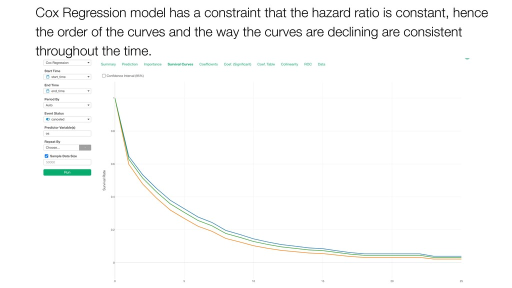 Cox Regression model has a constraint that the ...