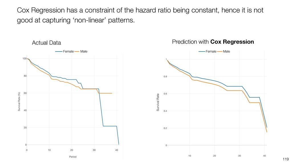 119 Cox Regression has a constraint of the haza...