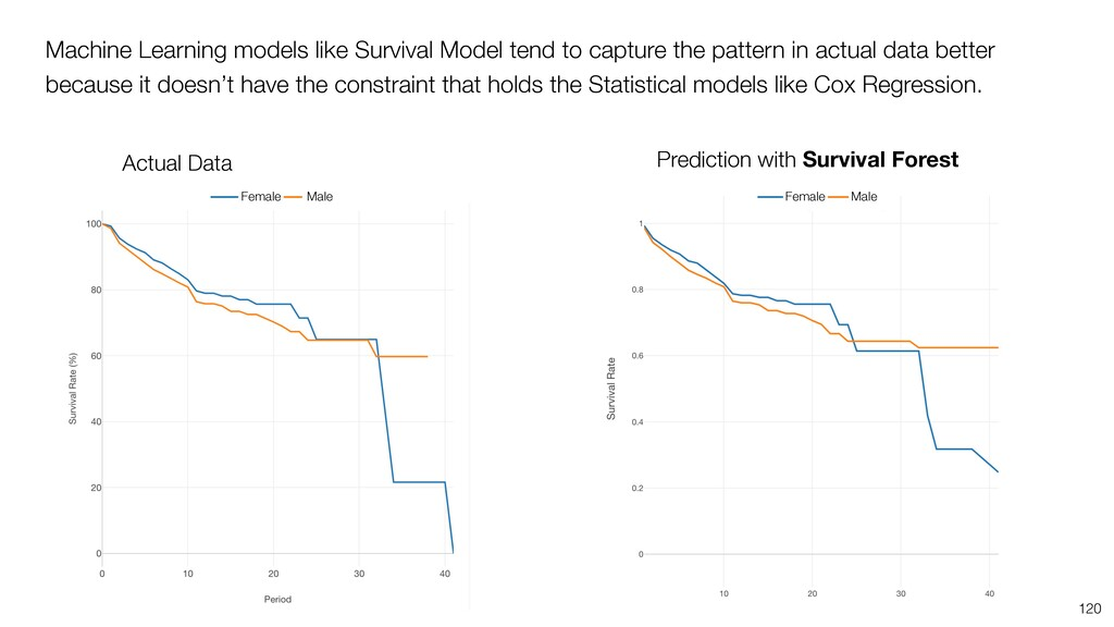 120 Prediction with Survival Forest Machine Lea...