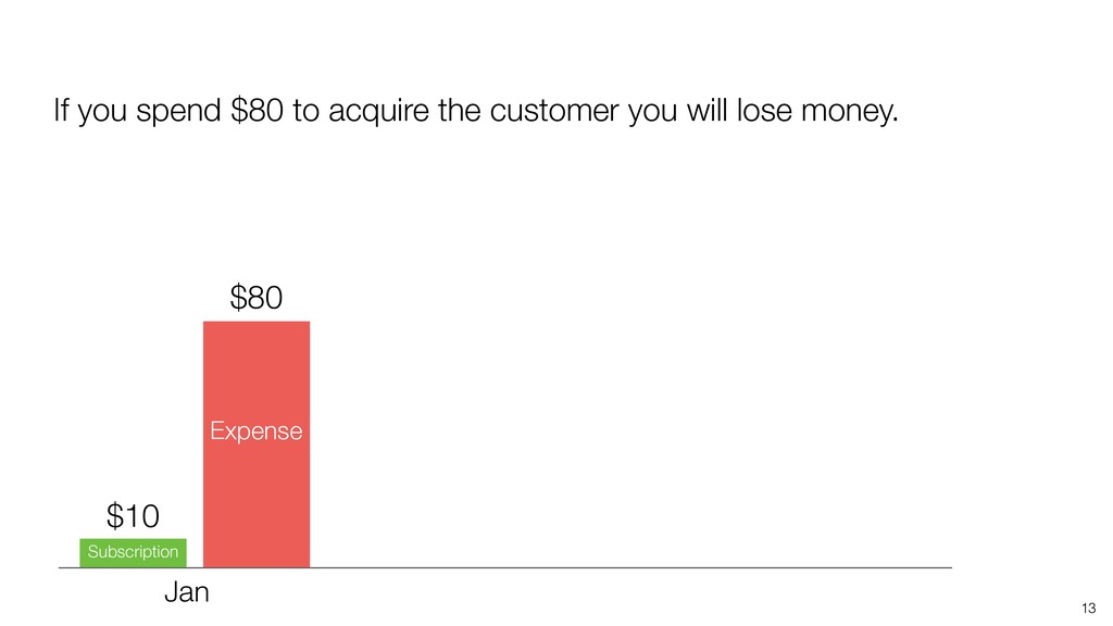 13 If you spend $80 to acquire the customer you...