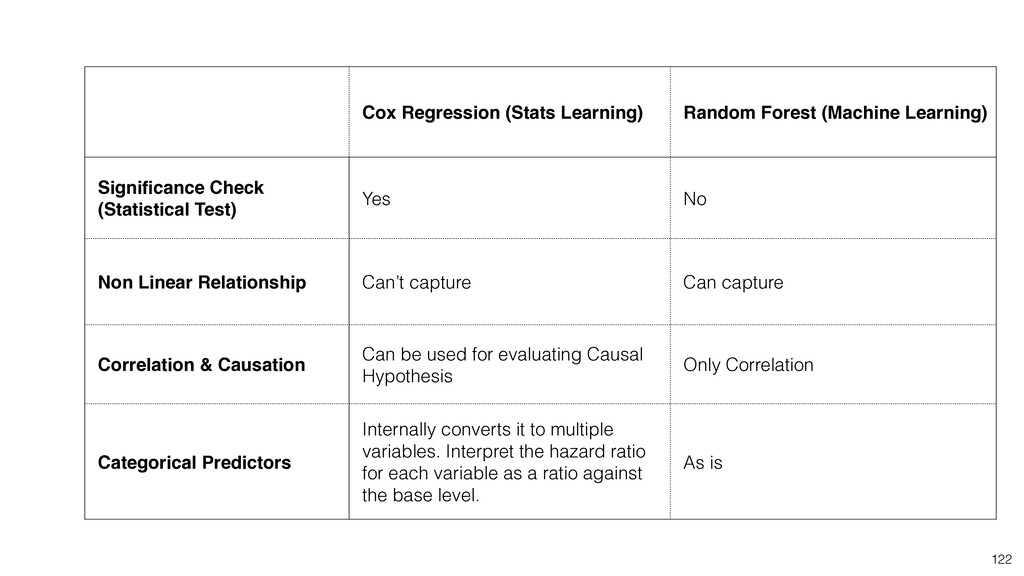 Cox Regression (Stats Learning) Random Forest (...