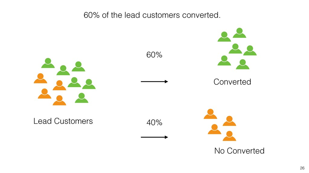 26 Converted 60% No Converted 40% 60% of the le...