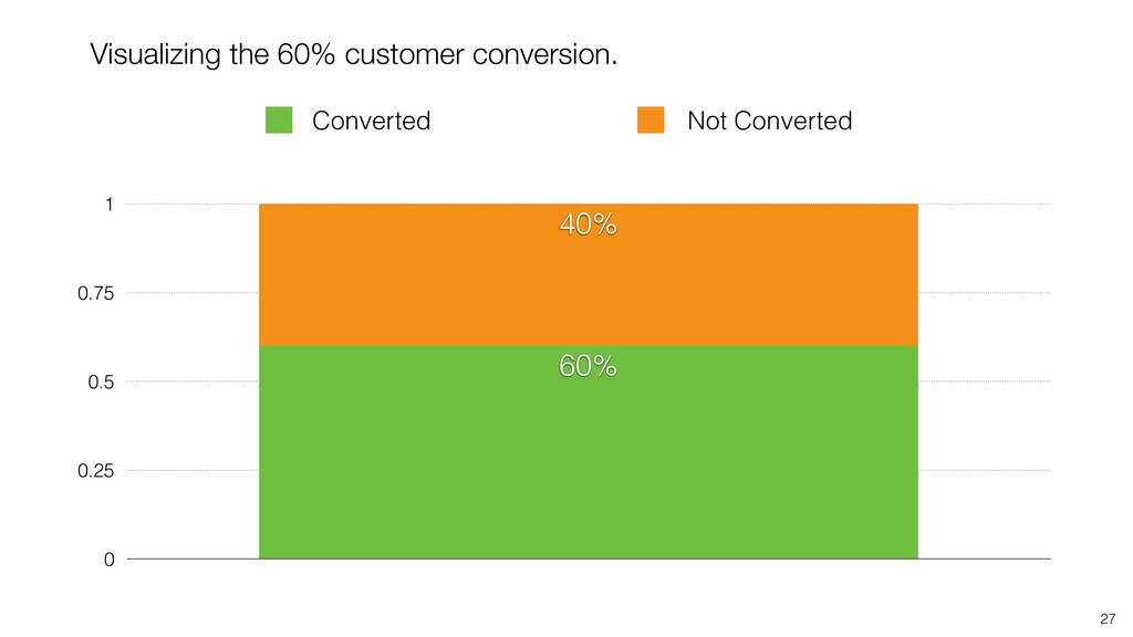 27 0 0.25 0.5 0.75 1 40% 60% Not Converted Conv...