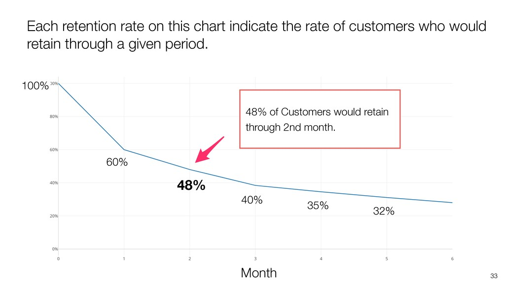 33 48% 48% of Customers would retain through 2n...
