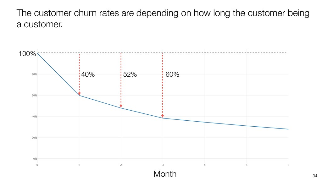 34 The customer churn rates are depending on ho...