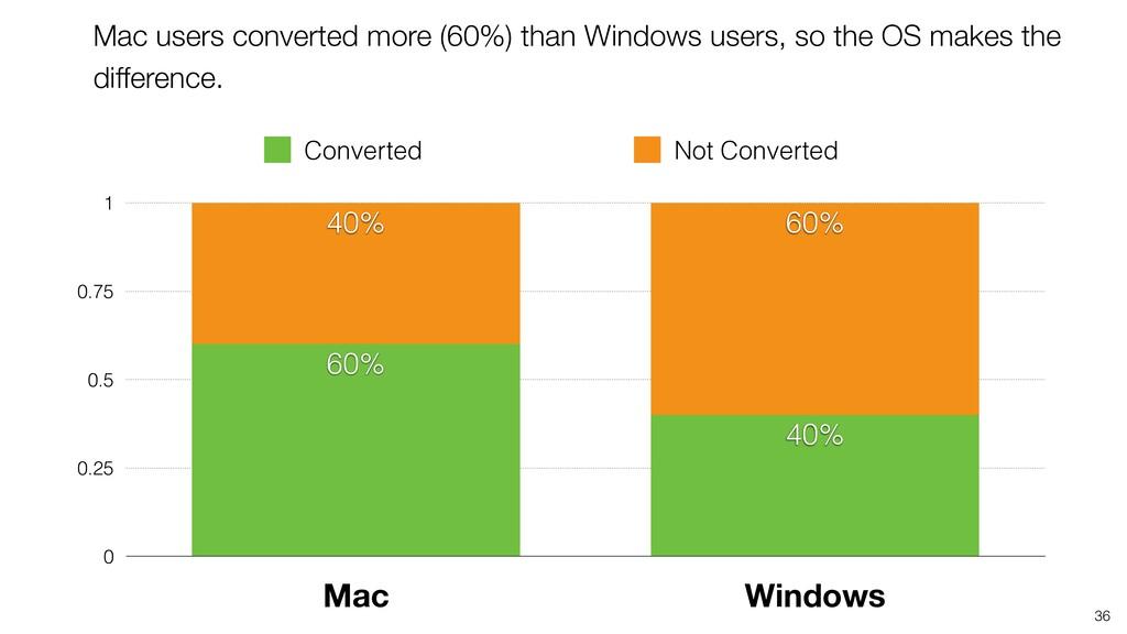 36 0 0.25 0.5 0.75 1 Mac Windows 60% 40% 40% 60...