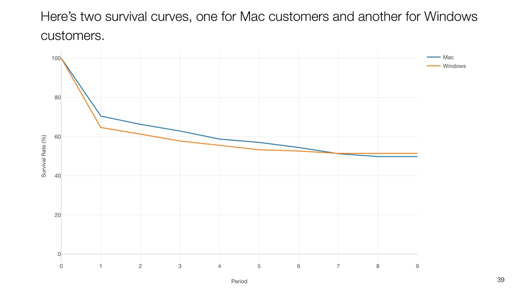 39 Here's two survival curves, one for Mac cust...