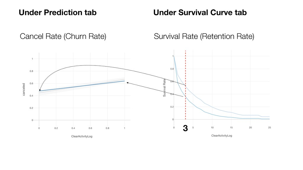 3 Survival Rate (Retention Rate) Cancel Rate (C...