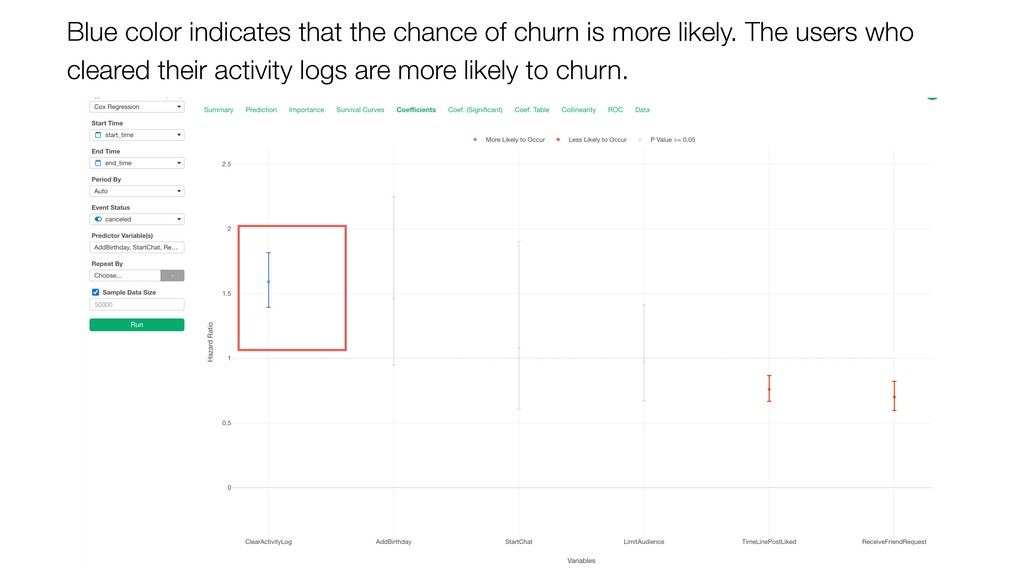 Blue color indicates that the chance of churn i...