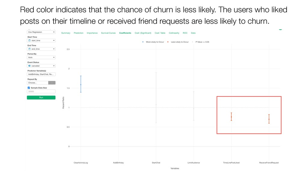 Red color indicates that the chance of churn is...