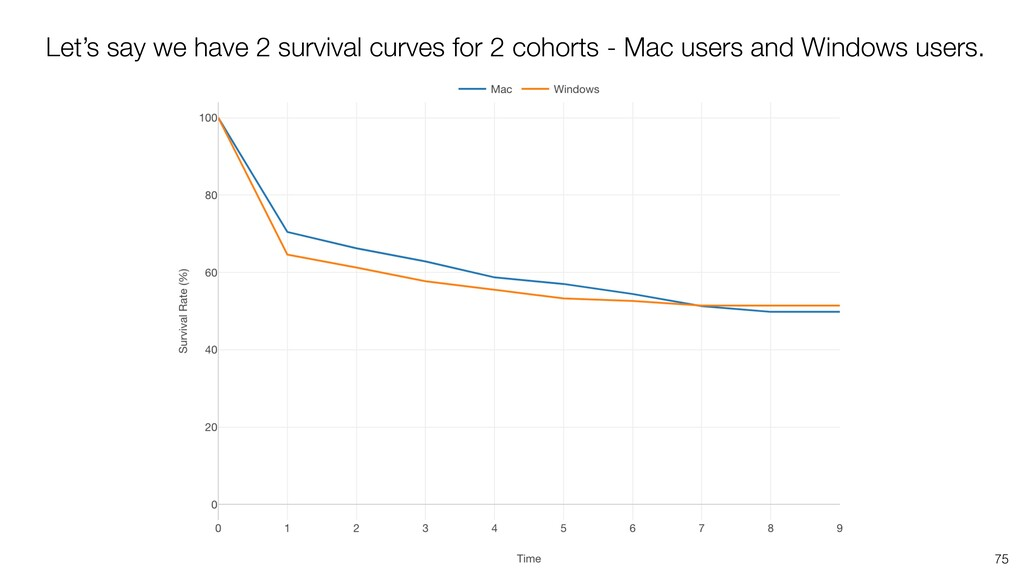 75 Let's say we have 2 survival curves for 2 co...
