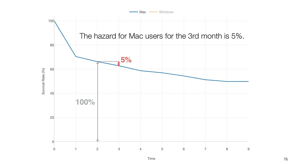 76 100% 5% The hazard for Mac users for the 3rd...