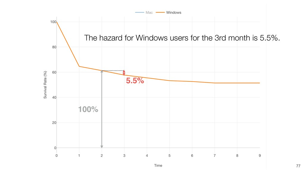 77 100% 5.5% The hazard for Windows users for t...