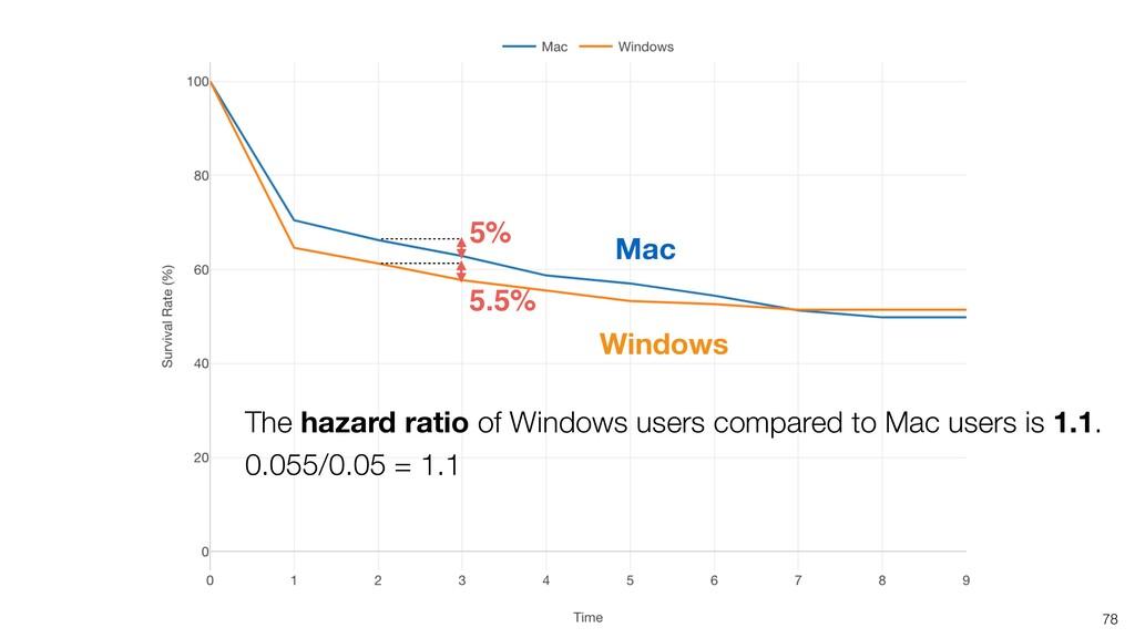 78 5.5% 5% The hazard ratio of Windows users co...