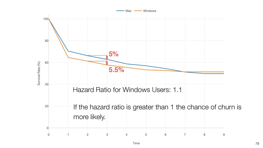 79 5.5% 5% Hazard Ratio for Windows Users: 1.1 ...