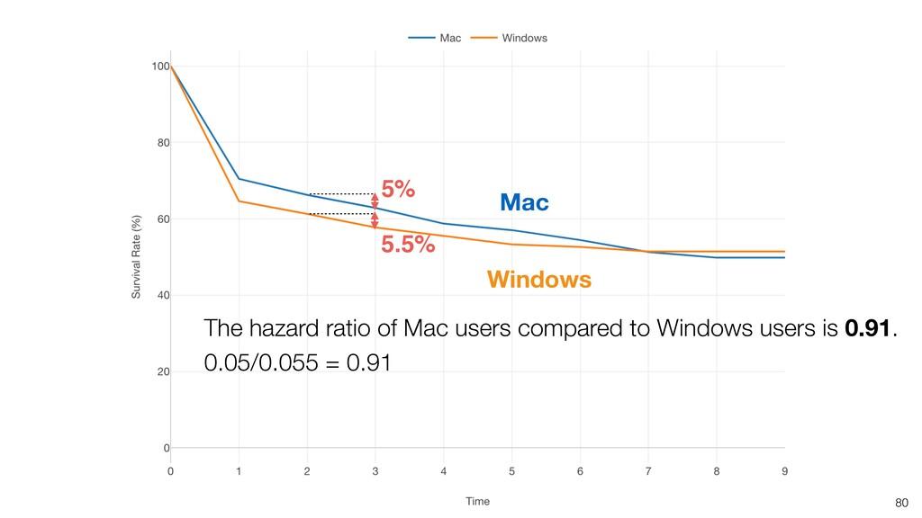 80 5.5% 5% The hazard ratio of Mac users compar...