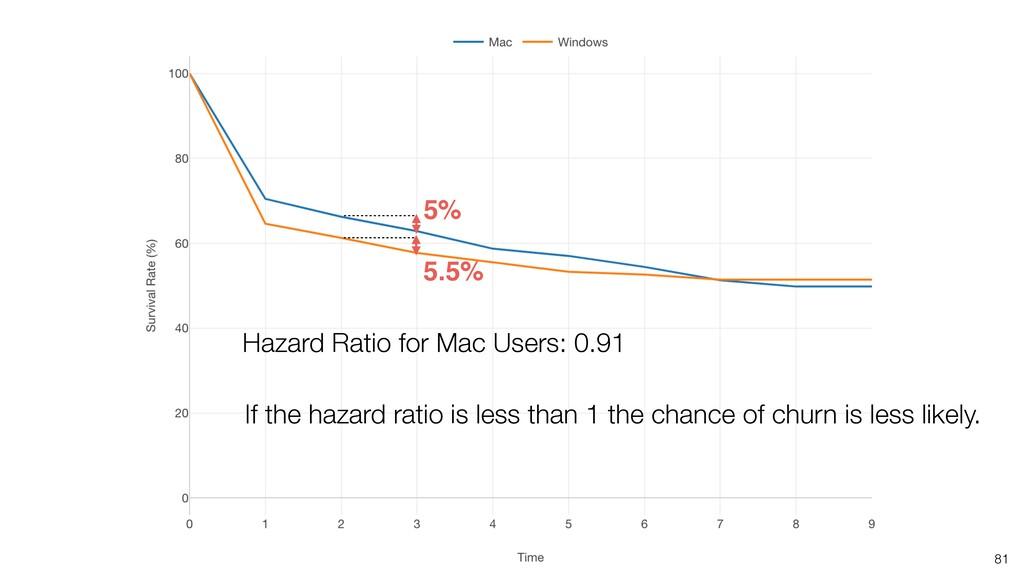 81 5.5% 5% Hazard Ratio for Mac Users: 0.91 If ...