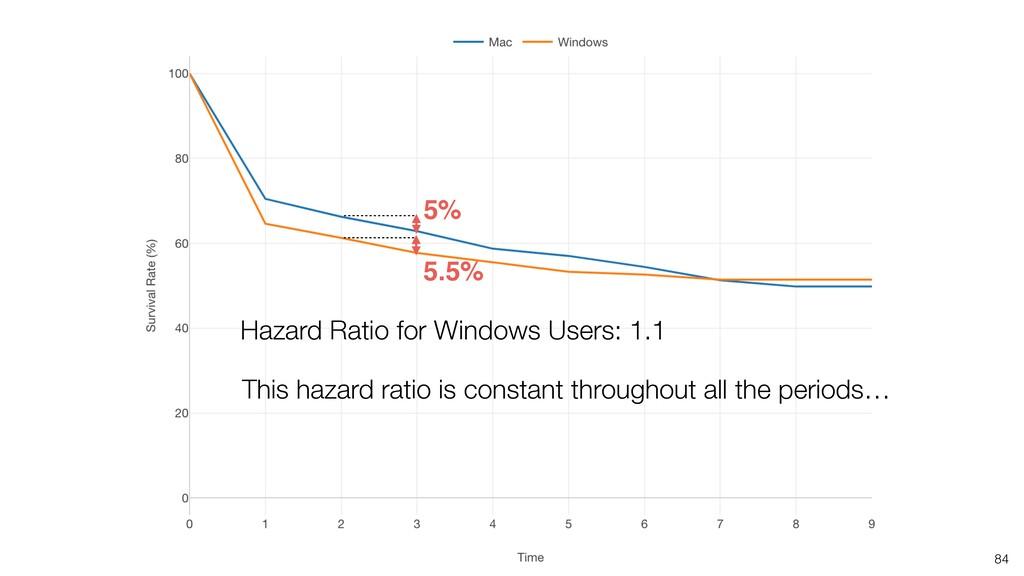 84 5.5% 5% This hazard ratio is constant throug...