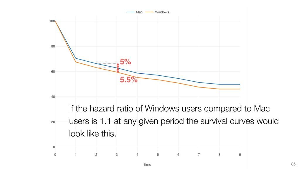85 5.5% 5% If the hazard ratio of Windows users...