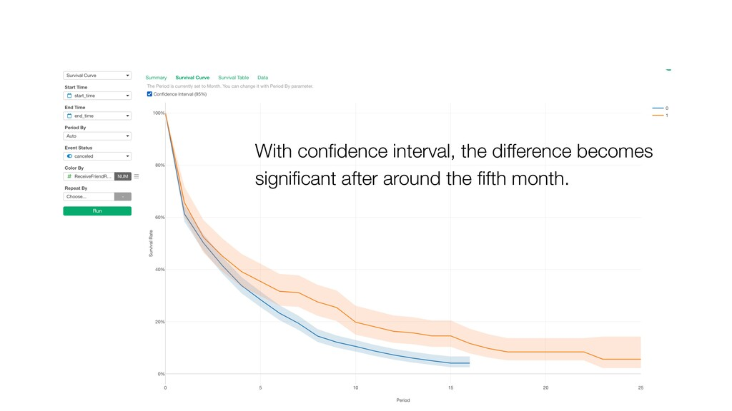 With confidence interval, the difference becomes...