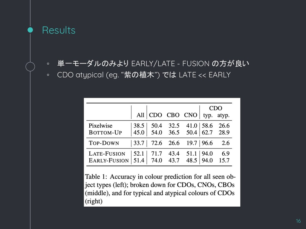 Results ◦ 単一モーダルのみより EARLY/LATE - FUSION の方が良い ...