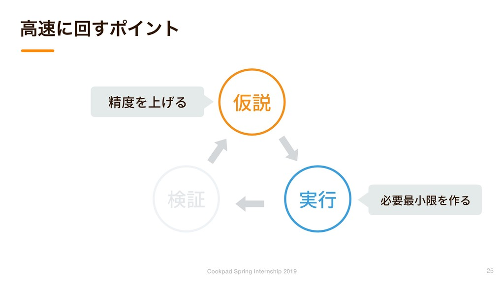 Cookpad Spring Internship 2019 ߴʹճ͢ϙΠϯτ 25 仮説 ...