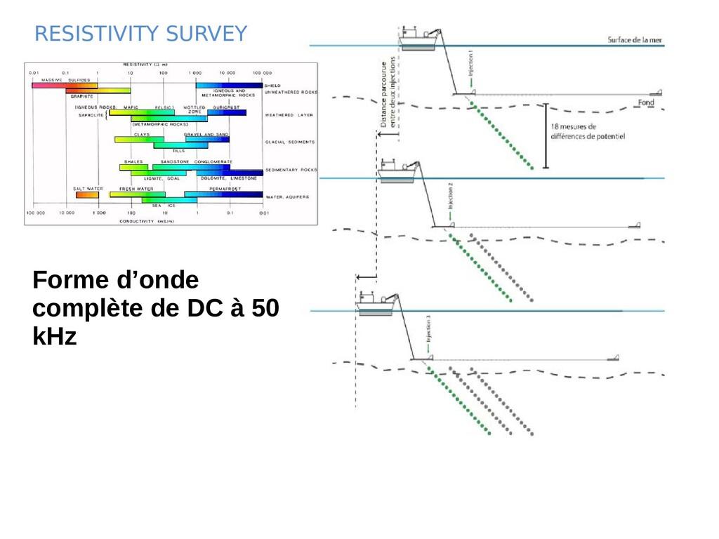 RESISTIVITY SURVEY Forme d'onde complète de DC ...