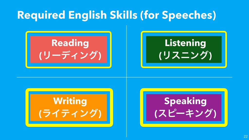 Required English Skills (for Speeches)  Readi...
