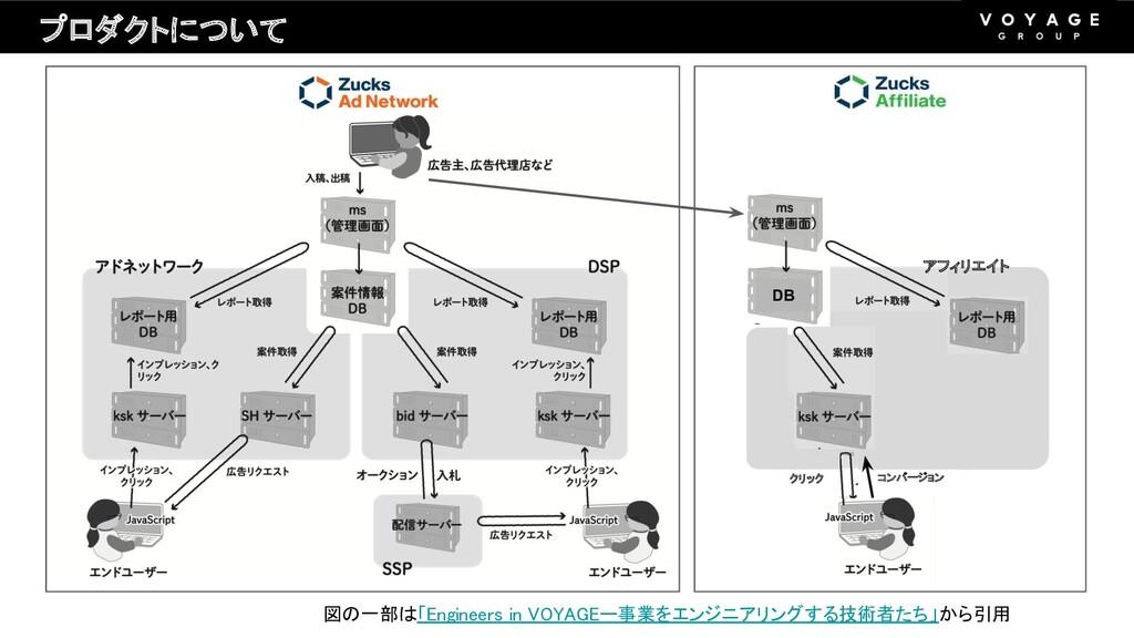 プロダクトについて 図の一部は「Engineers in VOYAGEー事業をエンジ...
