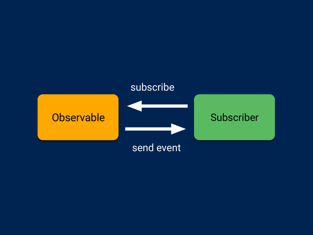 Observable Subscriber subscribe send event