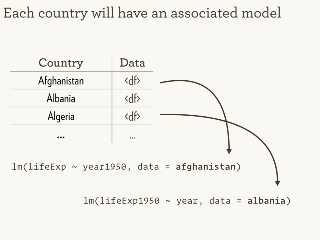 Each country will have an associated model Coun...