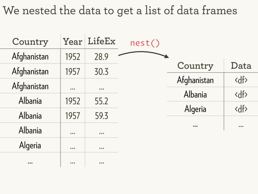 We nested the data to get a list of data frames...