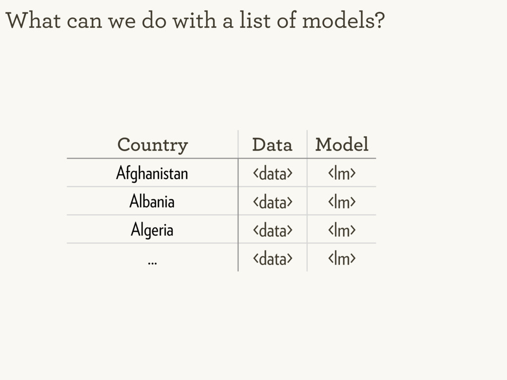 What can we do with a list of models? Country D...