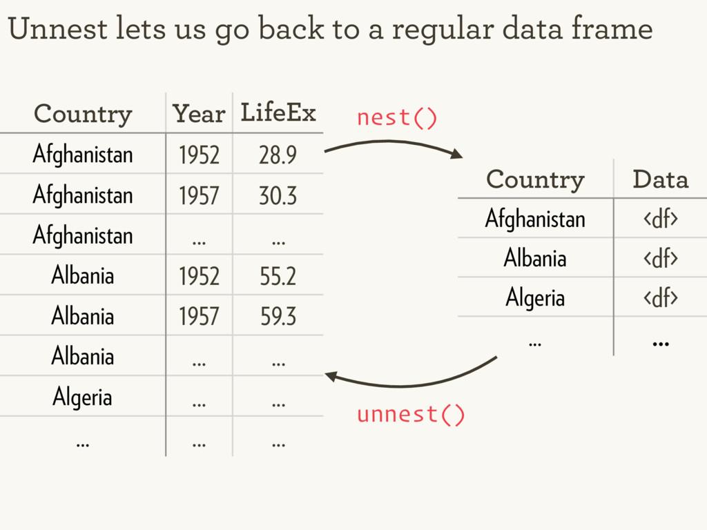 Unnest lets us go back to a regular data frame ...