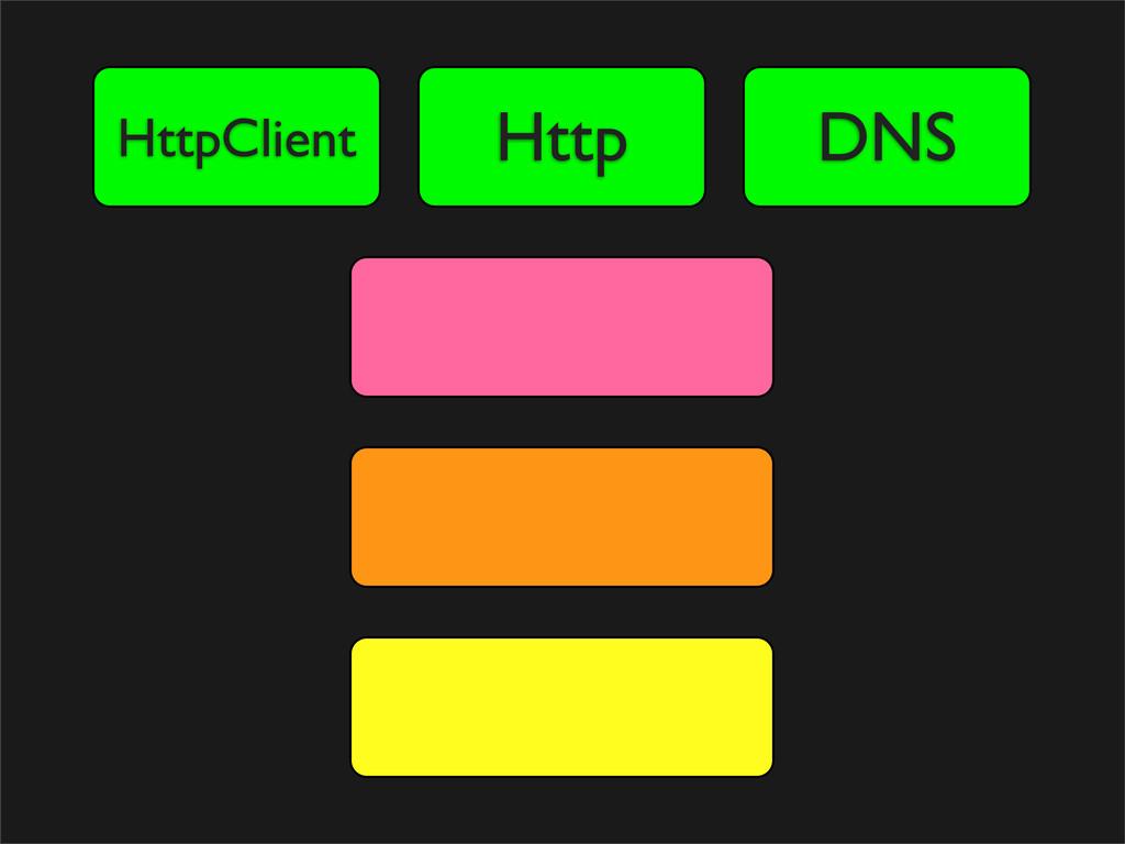 Http HttpClient DNS