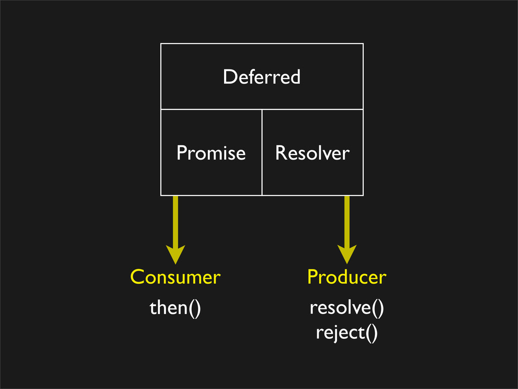Deferred Promise Resolver Consumer Producer the...